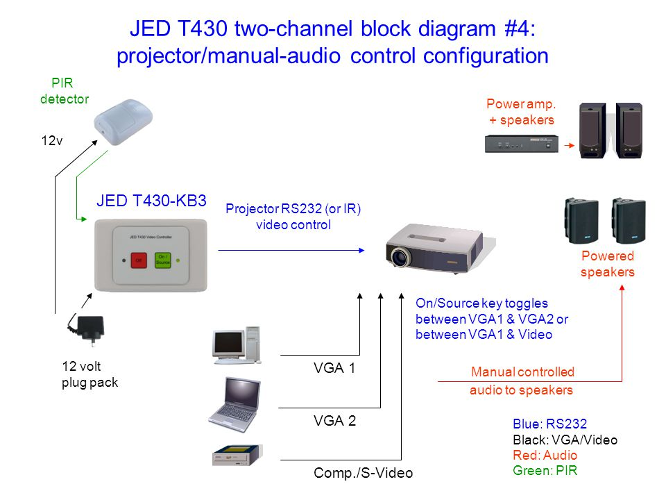 JED T430 two-channel block diagram #4: projector/manual-audio control configuration Power amp.