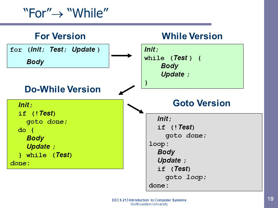 EECS 213 Introduction to Computer Systems Northwestern University 19 For  While for ( Init ; Test ; Update ) Body Init ; while ( Test ) { Body Update ; } Goto Version Init ; if (.