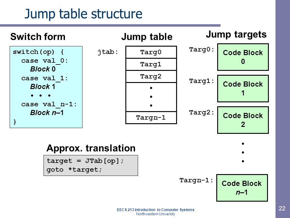 EECS 213 Introduction to Computer Systems Northwestern University 22 Jump table structure Code Block 0 Targ0: Code Block 1 Targ1: Code Block 2 Targ2: Code Block n–1 Targn-1: Targ0 Targ1 Targ2 Targn-1 jtab: target = JTab[op]; goto *target; switch(op) { case val_0: Block 0 case val_1: Block 1 case val_n-1: Block n–1 } Switch form Approx.