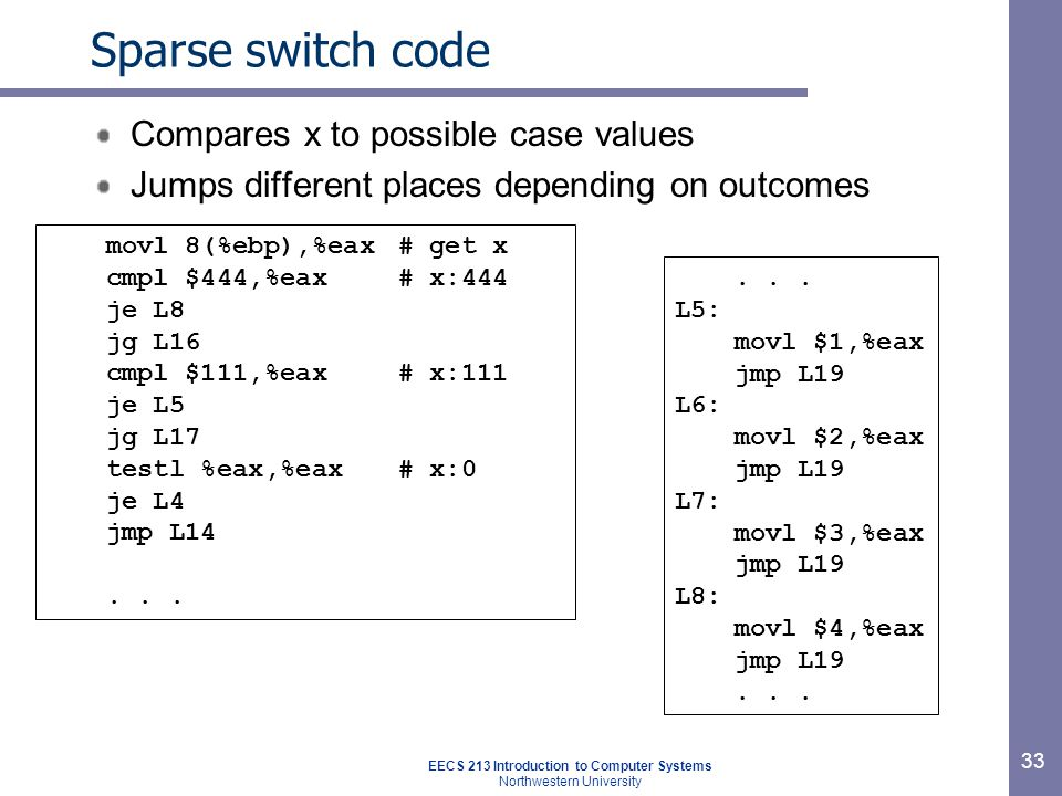 EECS 213 Introduction to Computer Systems Northwestern University 33 Sparse switch code Compares x to possible case values Jumps different places depending on outcomes movl 8(%ebp),%eax# get x cmpl $444,%eax# x:444 je L8 jg L16 cmpl $111,%eax# x:111 je L5 jg L17 testl %eax,%eax# x:0 je L4 jmp L14...