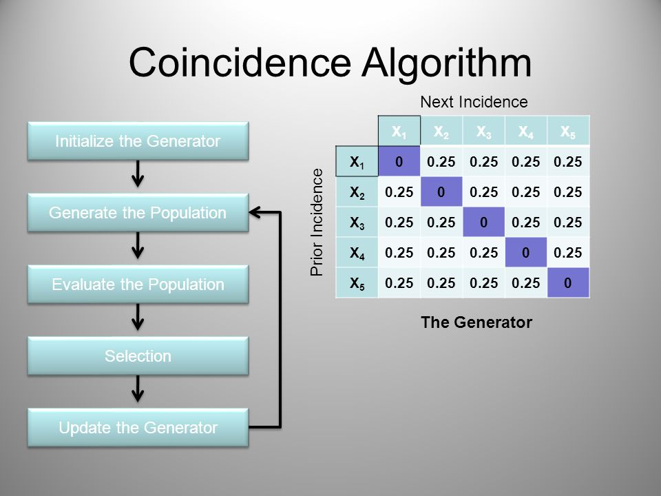 Coincidence Algorithm Initialize the Generator Generate the Population Evaluate the Population Selection Update the Generator X1X1 X2X2 X3X3 X4X4 X5X5 X1X1 00.25 X2X2 0 X3X3 0 X4X4 0 X5X5 0 Prior Incidence Next Incidence The Generator
