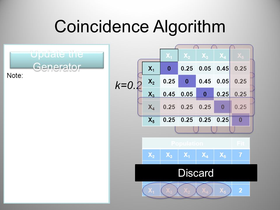 Coincidence Algorithm Initialize the Generator Generate the Population Evaluate the Population Selection PopulationFit X2X2 X3X3 X1X1 X4X4 X5X5 7 X1X1 X2X2 X3X3 X5X5 X4X4 6 X4X4 X3X3 X1X1 X2X2 X5X5 3 X1X1 X3X3 X2X2 X4X4 X5X5 2 Update the Generator Discard k=0.2 X1X1 X2X2 X3X3 X4X4 X5X5 X1X1 00.20 0.400.20 X2X2 00.400.20 X3X3 0.400.200 X4X4 00.40 X5X5 0.25 0 Note: Punishment: If an incidence X i,X j is found in the not good string, the joint probability P(X i,X j ) is punished by scattering the probability d to the other P(X i |X else ) d = k/(n-1) = 0.05 Update the Generator X1X1 X2X2 X3X3 X4X4 X5X5 X1X1 00.250.050.450.25 X2X2 0.2000.400.20 X3X3 0.400.200 X4X4 00.40 X5X5 0.25 0 X1X1 X2X2 X3X3 X4X4 X5X5 X1X1 0 0.050.450.25 X2X2 0.2000.400.20 X3X3 0.450.0500.25 X4X4 0.20 00.40 X5X5 0.25 0 X1X1 X2X2 X3X3 X4X4 X5X5 X1X1 0 0.050.450.25 X2X2 00.450.050.25 X3X3 0.450.0500.25 X4X4 0.20 00.40 X5X5 0.25 0 X1X1 X2X2 X3X3 X4X4 X5X5 X1X1 0 0.050.450.25 X2X2 00.450.050.25 X3X3 0.450.0500.25 X4X4 0 X5X5 0 Note: Observation: The incidence X 4,X 5 is equally found in both good and not good strings, the joint probability P(X i,X j ) is one time rewarded and one time punished so that the joint probability P(X i,X j ) remains the same value.