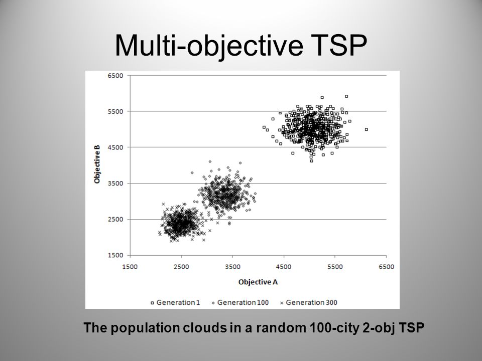Multi-objective TSP The population clouds in a random 100-city 2-obj TSP