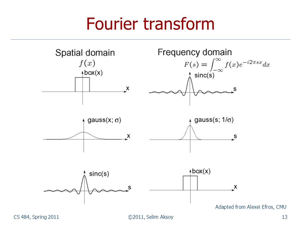CS 484, Spring 2011©2011, Selim Aksoy13 Fourier transform Adapted from Alexei Efros, CMU