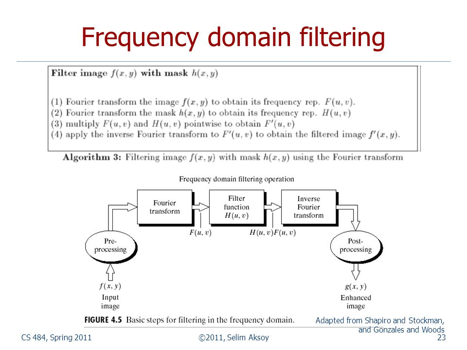 CS 484, Spring 2011©2011, Selim Aksoy23 Frequency domain filtering Adapted from Shapiro and Stockman, and Gonzales and Woods