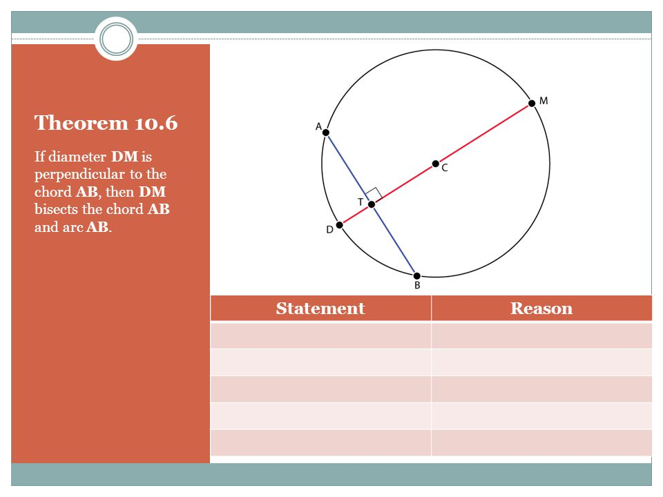 Theorem 10.5 In the same circle or in congruent circles, two minor arcs are congruent if and only if their corresponding chords are congruent.