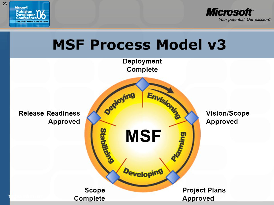 TEŽAVNOST: 20023 MSF Process Model v3 Project Plans Approved Scope Complete Release Readiness Approved Deployment Complete Vision/Scope Approved MSF