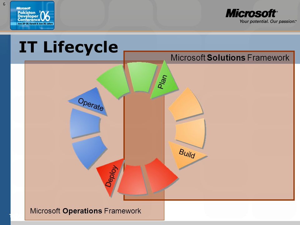 TEŽAVNOST: 2006 IT Lifecycle Microsoft Operations Framework Microsoft Solutions Framework Operate Deploy Build Plan