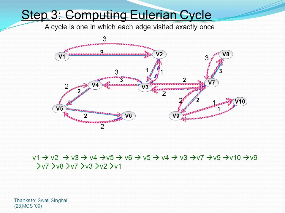 Thanks to: Swati Singhal (28,MCS 09) Step 3: Computing Eulerian Cycle A cycle is one in which each edge visited exactly once v1  v2  v3  v4  v5  v6  v5  v4  v3  v7  v9  v10  v9  v7  v8  v7  v3  v2  v V5 V6 V4 V3 V1 V2V8 V7 V10 V