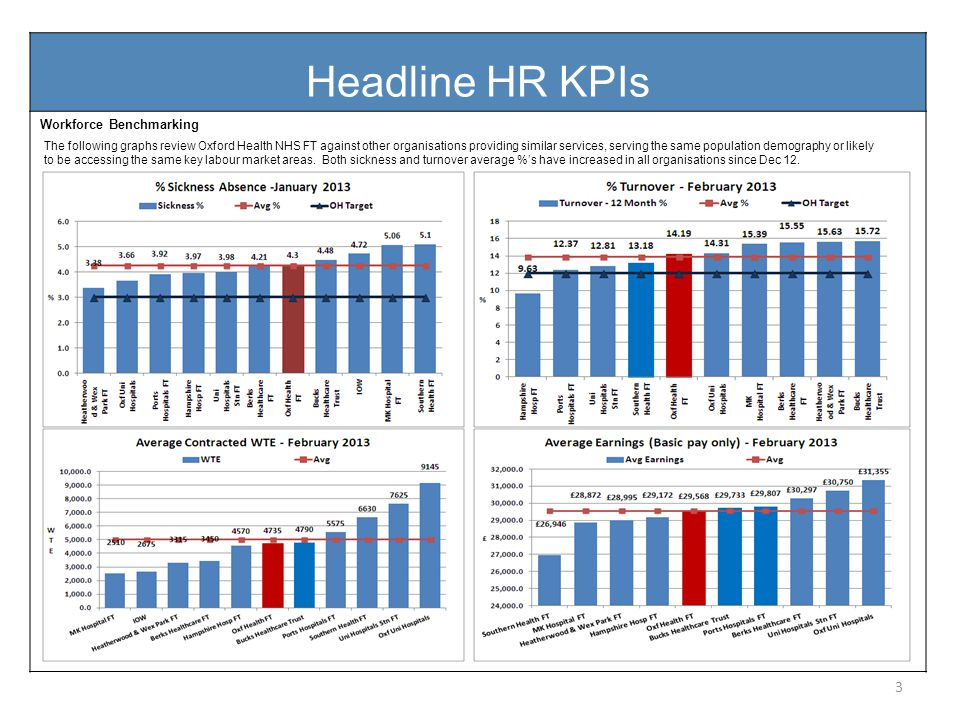 Workforce Performance Report August 2012 Headline HR KPIs Workforce Benchmarking 3 The following graphs review Oxford Health NHS FT against other organisations providing similar services, serving the same population demography or likely to be accessing the same key labour market areas.
