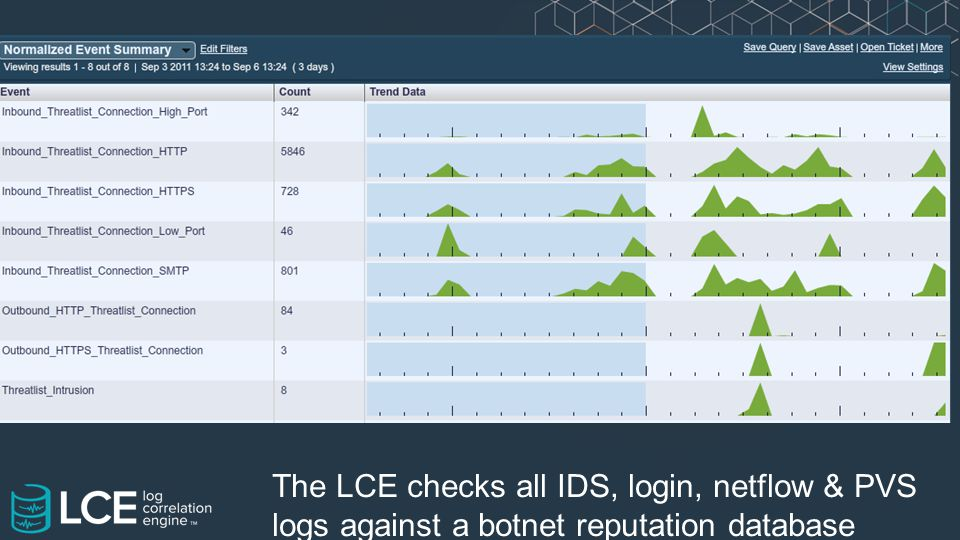 The LCE checks all IDS, login, netflow & PVS logs against a botnet reputation database