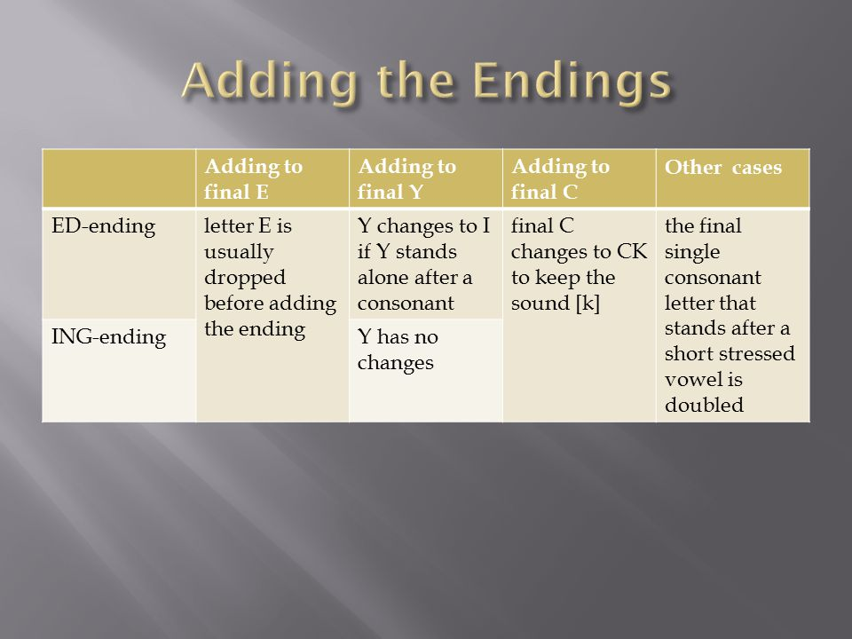 Adding to final E Adding to final Y Adding to final C Other cases ED-endingletter E is usually dropped before adding the ending Y changes to I if Y stands alone after a consonant final C changes to CK to keep the sound [k] the final single consonant letter that stands after a short stressed vowel is doubled ING-endingY has no changes