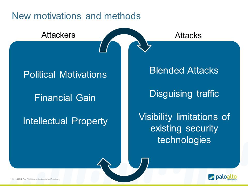 New motivations and methods 11 | ©2012, Palo Alto Networks.