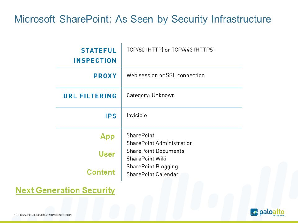 Microsoft SharePoint: As Seen by Security Infrastructure 16 | ©2012, Palo Alto Networks.