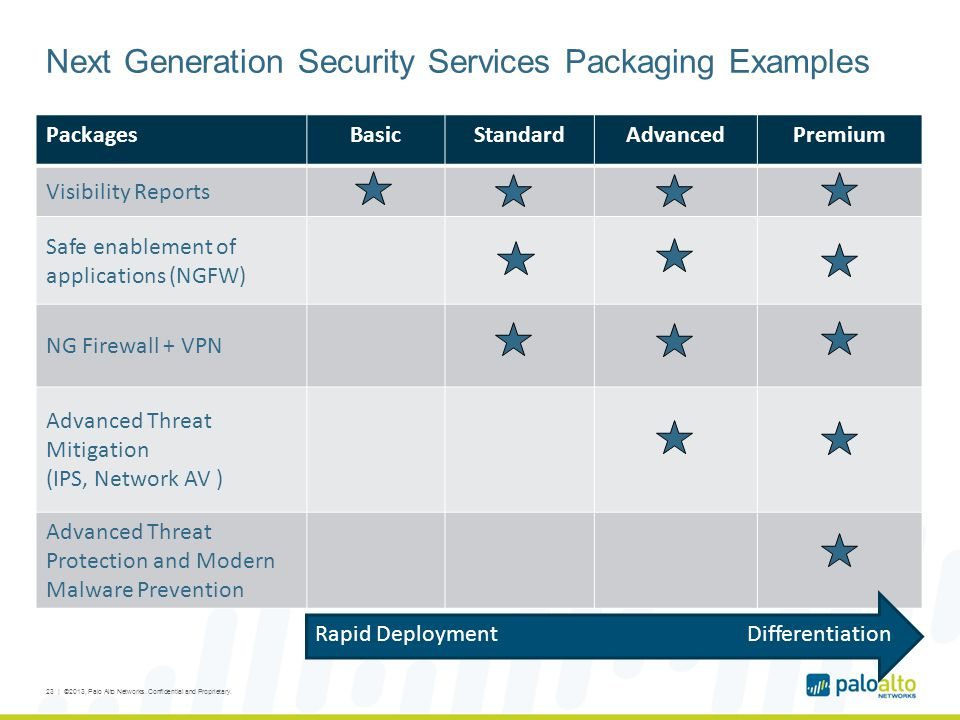 Next Generation Security Services Packaging Examples PackagesBasicStandardAdvancedPremium Visibility Reports Safe enablement of applications (NGFW) NG Firewall + VPN Advanced Threat Mitigation (IPS, Network AV ) Advanced Threat Protection and Modern Malware Prevention 23 | ©2013, Palo Alto Networks.