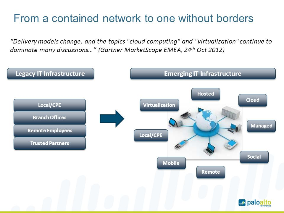 From a contained network to one without borders Delivery models change, and the topics cloud computing and virtualization continue to dominate many discussions… (Gartner MarketScope EMEA, 24 th Oct 2012) Legacy IT Infrastructure Local/CPE Branch Offices Emerging IT Infrastructure Hosted Cloud Managed Local/CPE Mobile Remote Social Virtualization Remote Employees Trusted Partners