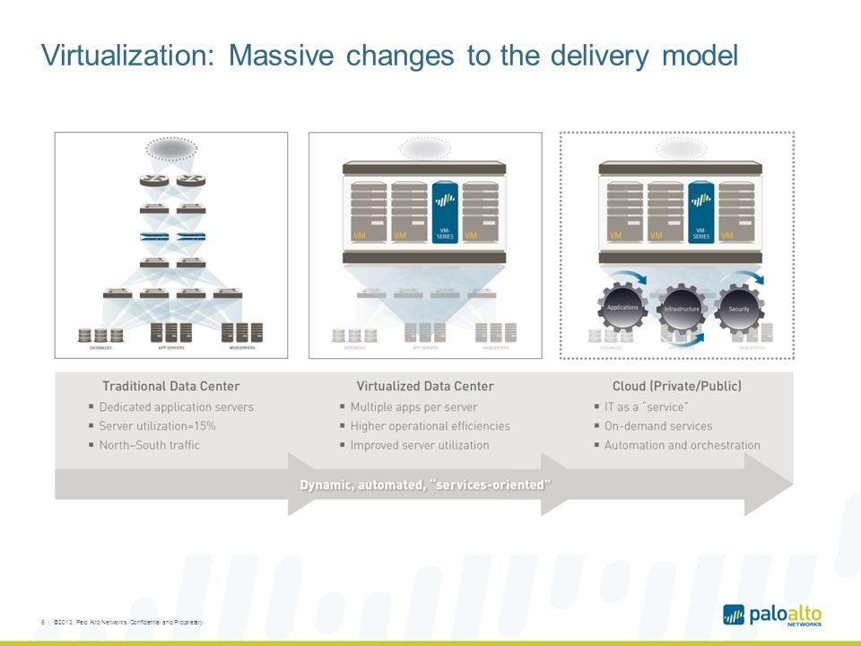 Virtualization: Massive changes to the delivery model 6 | ©2013, Palo Alto Networks.