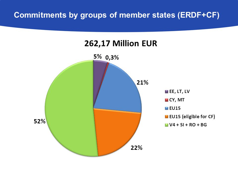 Commitments by groups of member states (ERDF+CF)