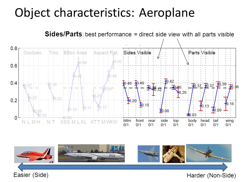 Sides/Parts : best performance = direct side view with all parts visible Object characteristics: Aeroplane Easier (Side) Harder (Non-Side)