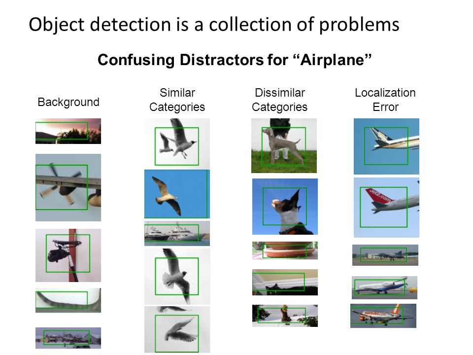 Object detection is a collection of problems Localization Error Background Dissimilar Categories Similar Categories Confusing Distractors for Airplane