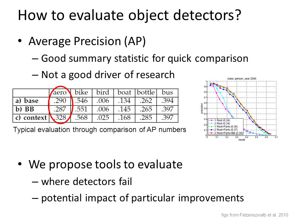 How to evaluate object detectors.