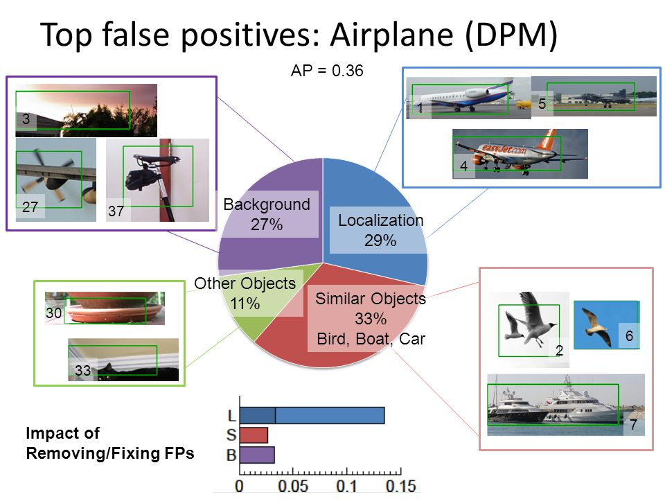 Top false positives: Airplane (DPM) 3 27 37 1 4 5 30 33 2 6 7 Other Objects 11% Background 27% Similar Objects 33% Bird, Boat, Car Localization 29% Impact of Removing/Fixing FPs AP = 0.36