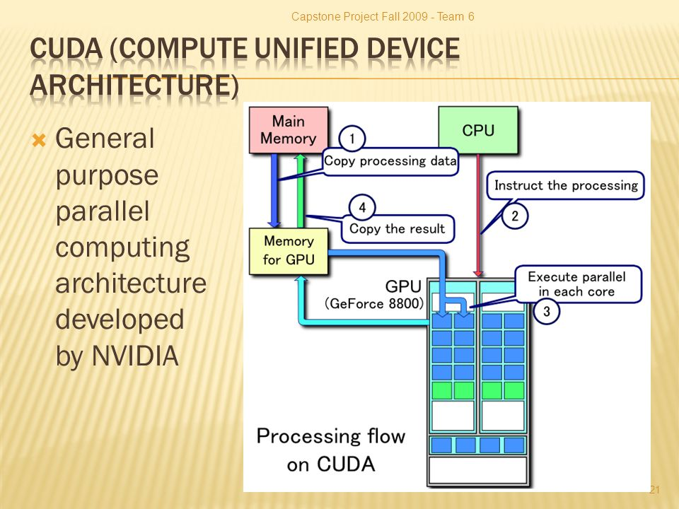  General purpose parallel computing architecture developed by NVIDIA Capstone Project Fall 2009 - Team 6 21