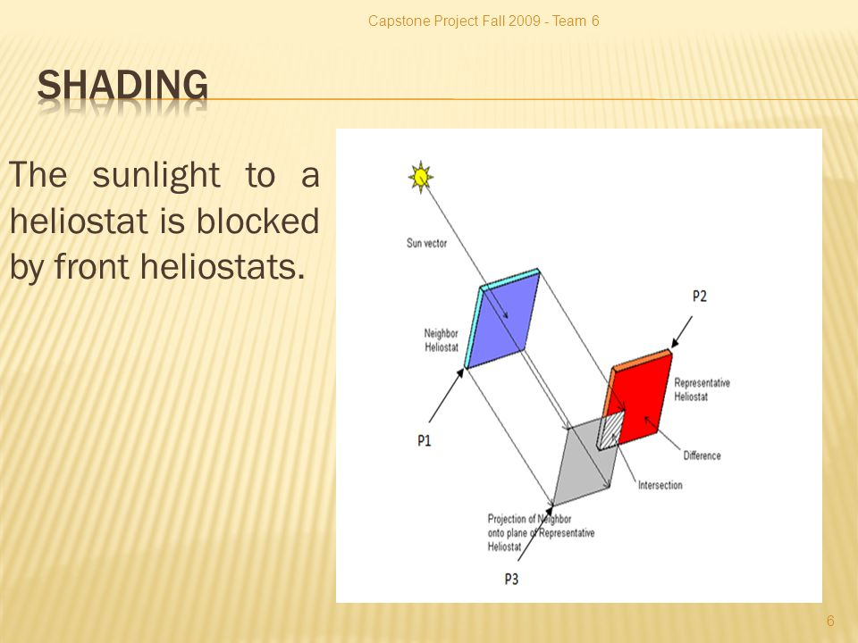 The sunlight to a heliostat is blocked by front heliostats. Capstone Project Fall 2009 - Team 6 6