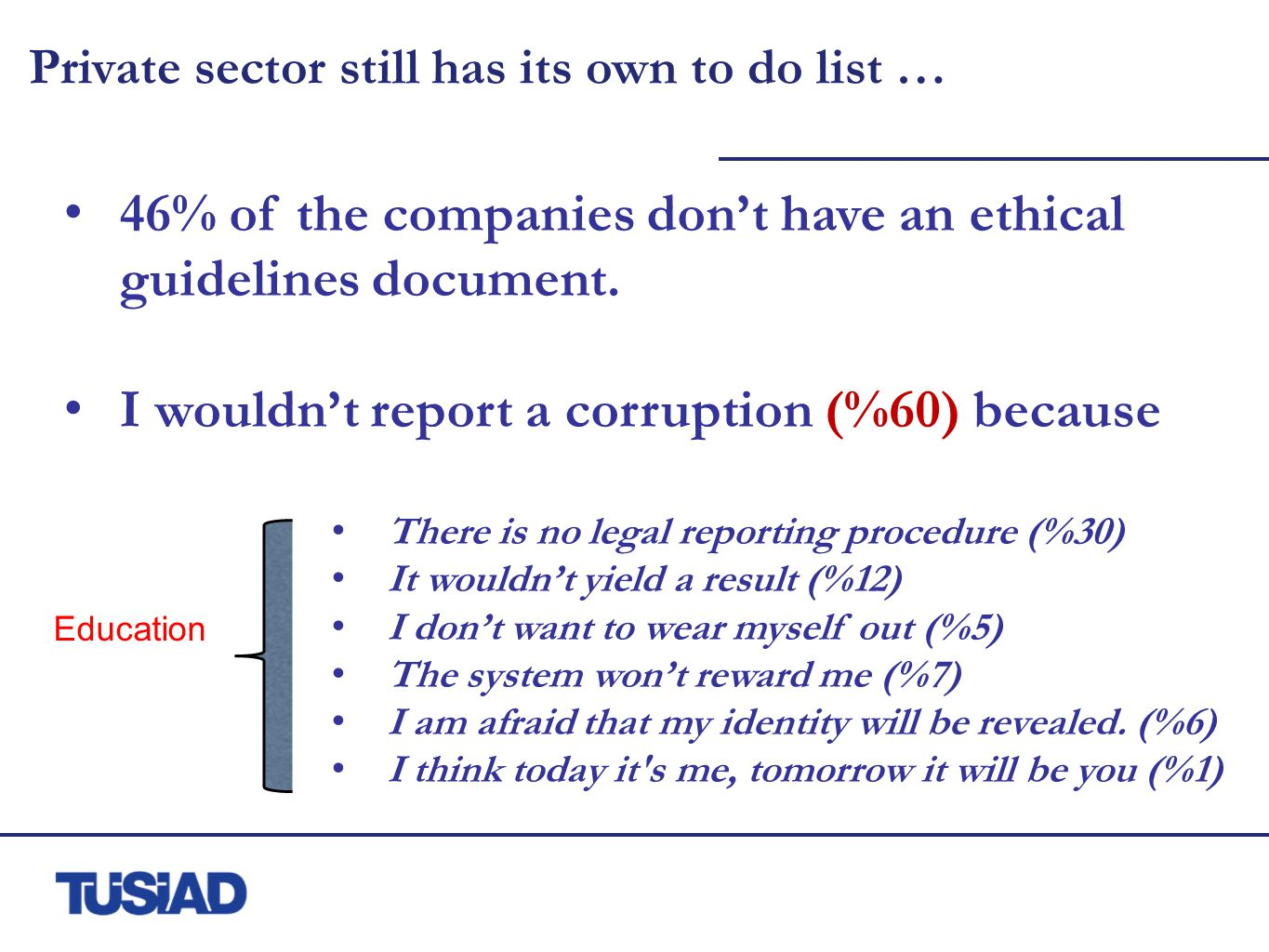 Private sector still has its own to do list … 46% of the companies don't have an ethical guidelines document.