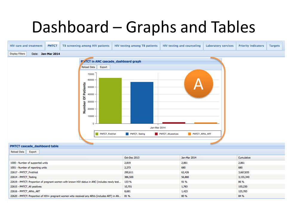 Dashboard – Graphs and Tables A A