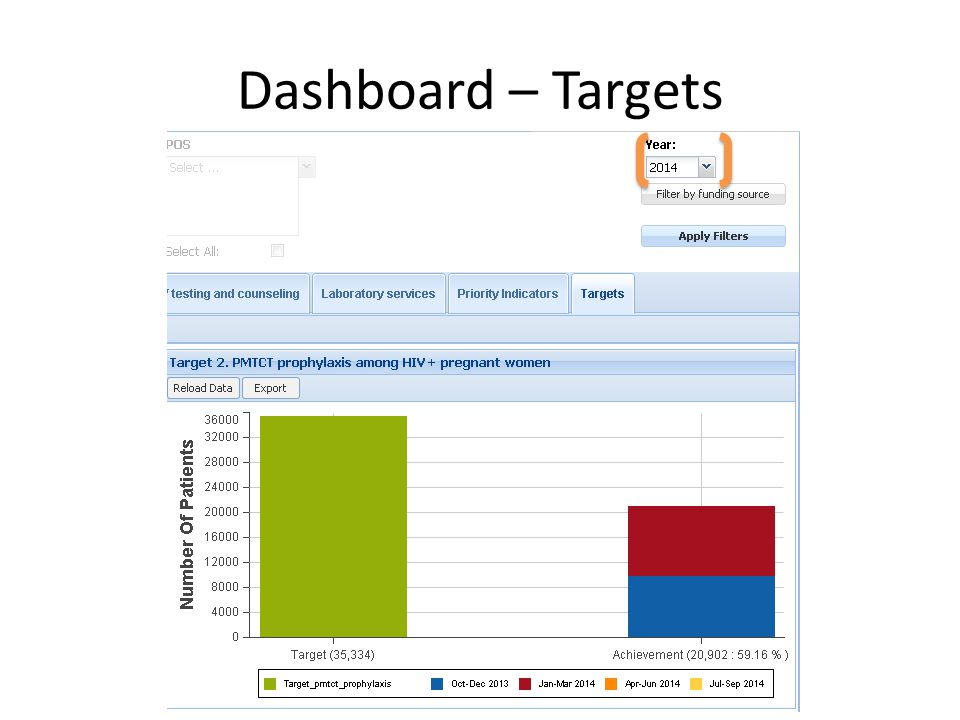 Dashboard – Targets