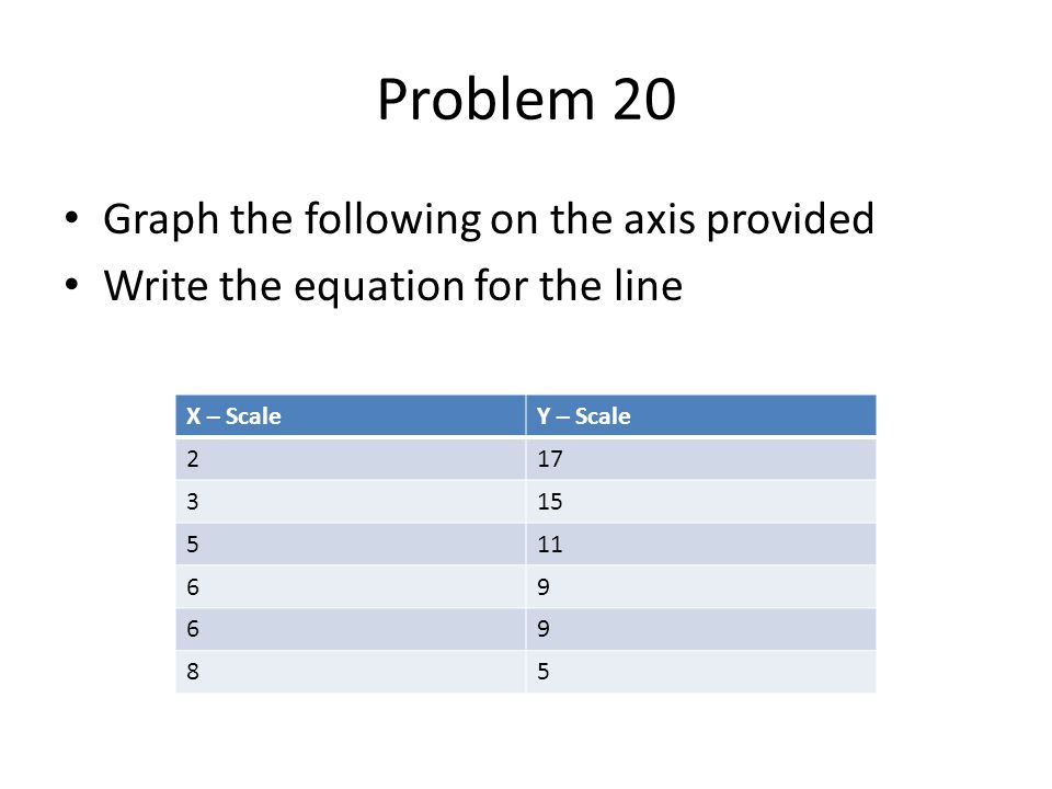 Problem 20 Graph the following on the axis provided Write the equation for the line X – ScaleY – Scale 217 315 511 69 69 85
