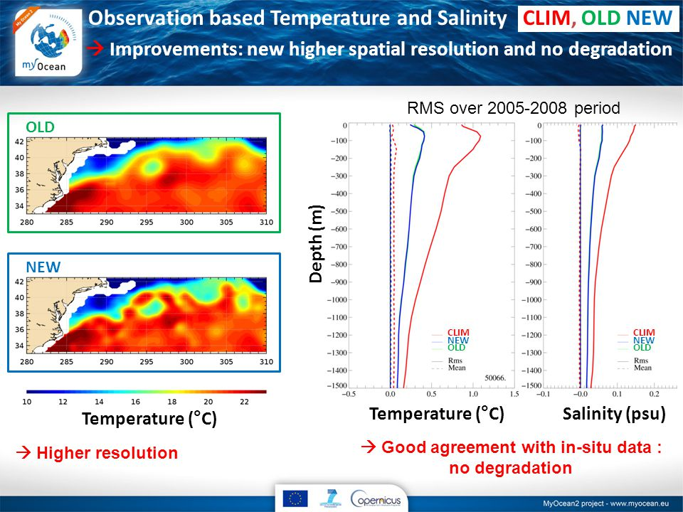 Observation based Temperature and Salinity CLIM, OLD NEW  Improvements: new higher spatial resolution and no degradation Temperature (°C)Salinity (psu) Depth (m) RMS over period Temperature (°C) OLD NEW CLIM NEW OLD CLIM NEW OLD  Higher resolution  Good agreement with in-situ data : no degradation