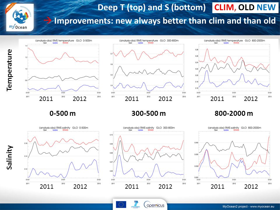 Deep T (top) and S (bottom) CLIM, OLD NEW  Improvements: new always better than clim and than old Temperature Salinity m m m