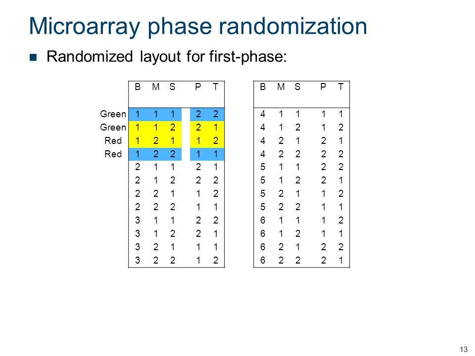 Microarray phase randomization Randomized layout for first-phase: 13 BMSPTBMSPT Green111 22411 11 1122141212 Red1211242121 1221142222 2112151122 2122251221 2211252112 2221152211 3112261112 3122161211 3211162122 322 12622 21