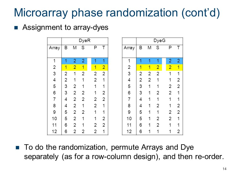 Microarray phase randomization (cont'd) Assignment to array-dyes 14 DyeRDyeG ArrayBMSPT BMSPT 1122 111111 22 212112211221 321222322211 421121422112 532111531122 632212631221 742222741111 842121841212 952211951122 1052112 51221 1162122 61211 12622 21 611 12 To do the randomization, permute Arrays and Dye separately (as for a row-column design), and then re-order.