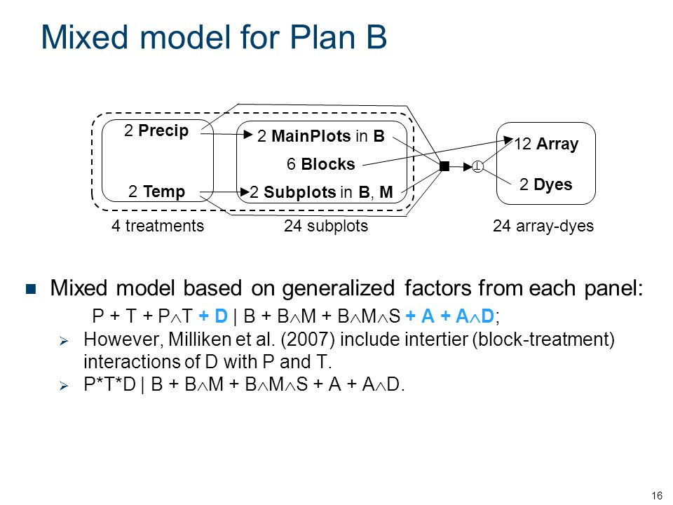 Mixed model for Plan B 16 Mixed model based on generalized factors from each panel: P + T + P  T + D | B + B  M + B  M  S + A + A  D;  However, Milliken et al.