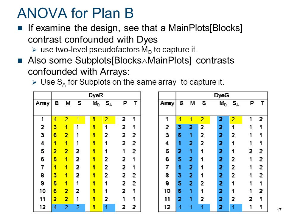 ANOVA for Plan B If examine the design, see that a MainPlots[Blocks] contrast confounded with Dyes  use two-level pseudofactors M D to capture it.