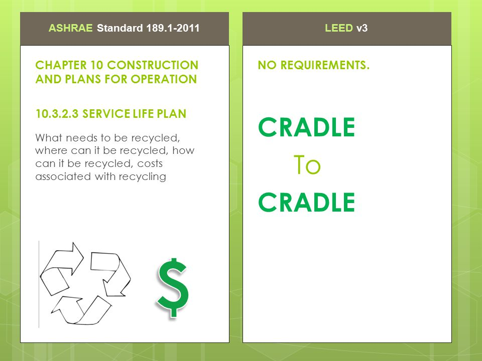 ASHRAE Standard 189.1-2011LEED v3 What needs to be recycled, where can it be recycled, how can it be recycled, costs associated with recycling CHAPTER 10 CONSTRUCTION AND PLANS FOR OPERATION 10.3.2.3 SERVICE LIFE PLAN CRADLE To CRADLE NO REQUIREMENTS.