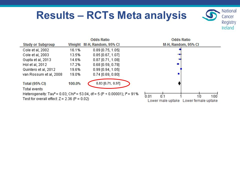 Results – RCTs Meta analysis 0.83 [0.71, 0.97]