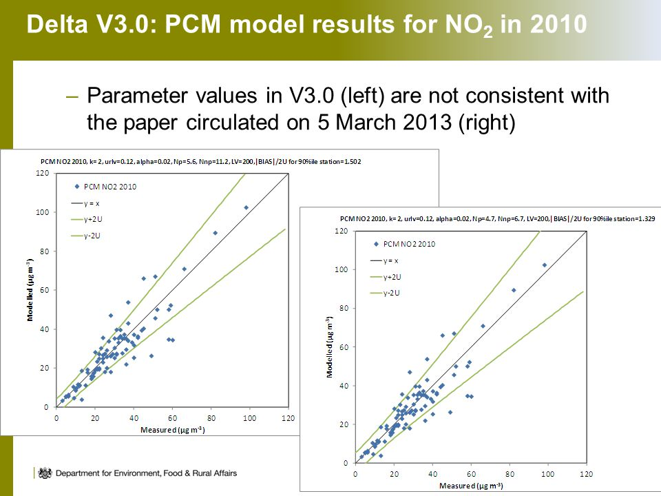Delta V3.0: PCM model results for NO 2 in 2010 –Parameter values in V3.0 (left) are not consistent with the paper circulated on 5 March 2013 (right) 10