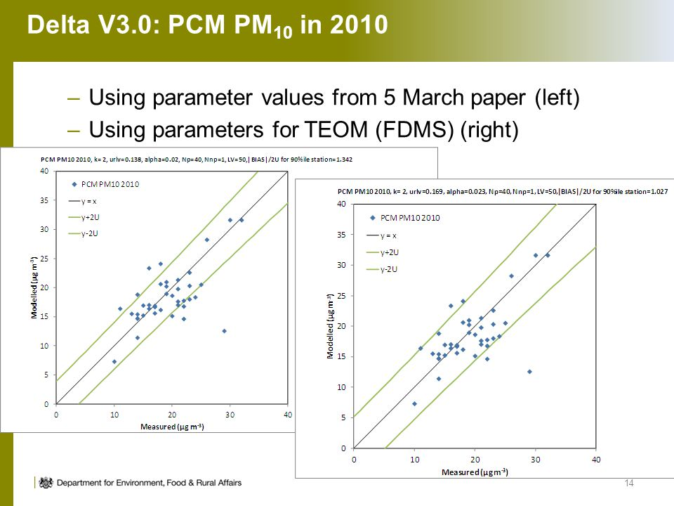 Delta V3.0: PCM PM 10 in 2010 –Using parameter values from 5 March paper (left) –Using parameters for TEOM (FDMS) (right) 14