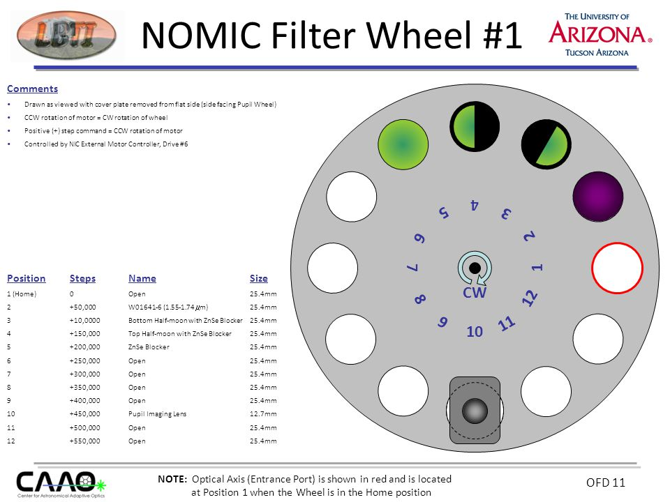 OFD 11 NOMIC Filter Wheel #1 Comments Drawn as viewed with cover plate removed from flat side (side facing Pupil Wheel) CCW rotation of motor = CW rotation of wheel Positive (+) step command = CCW rotation of motor Controlled by NIC External Motor Controller, Drive #6 10 12 2 6 8 CW PositionStepsNameSize 1 (Home)0Open25.4mm 2 +50,000W01641-6 (1.55-1.74  m) 25.4mm 3 +10,0000Bottom Half-moon with ZnSe Blocker25.4mm 4 +150,000Top Half-moon with ZnSe Blocker25.4mm 5 +200,000ZnSe Blocker25.4mm 6+250,000Open25.4mm 7+300,000Open25.4mm 8+350,000Open25.4mm 9+400,000Open25.4mm 10+450,000Pupil Imaging Lens12.7mm 11+500,000Open25.4mm 12+550,000Open25.4mm 4 9 7 5 3 1 11 NOTE: Optical Axis (Entrance Port) is shown in red and is located at Position 1 when the Wheel is in the Home position