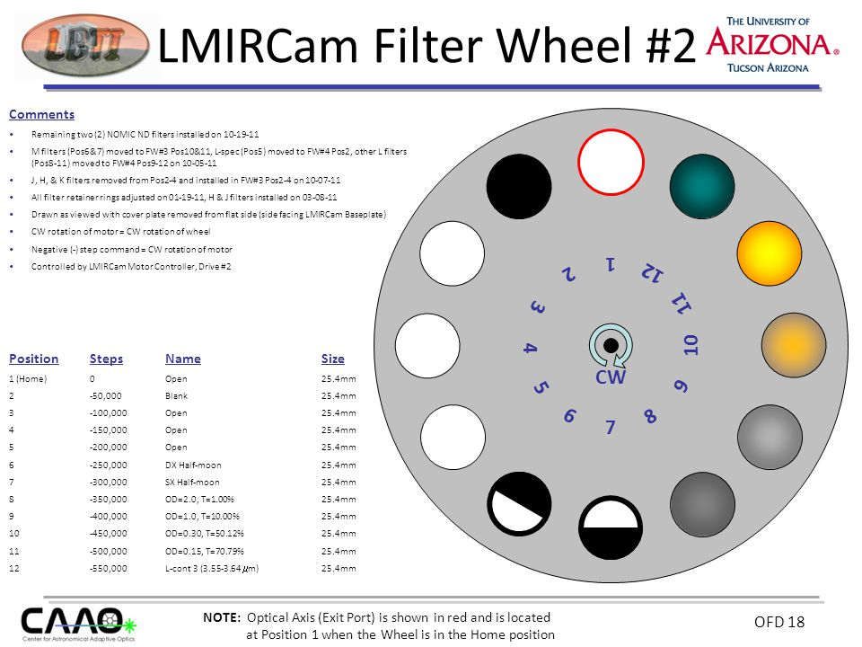 OFD 18 LMIRCam Filter Wheel #2 Comments Remaining two (2) NOMIC ND filters installed on 10-19-11 M filters (Pos6&7) moved to FW#3 Pos10&11, L-spec (Pos5) moved to FW#4 Pos2, other L filters (Pos8-11) moved to FW#4 Pos9-12 on 10-05-11 J, H, & K filters removed from Pos2-4 and installed in FW#3 Pos2-4 on 10-07-11 All filter retainer rings adjusted on 01-19-11, H & J filters installed on 03-08-11 Drawn as viewed with cover plate removed from flat side (side facing LMIRCam Baseplate) CW rotation of motor = CW rotation of wheel Negative (-) step command = CW rotation of motor Controlled by LMIRCam Motor Controller, Drive #2 7 9 11 3 5 CW PositionStepsNameSize 1 (Home)0Open25.4mm 2 -50,000Blank25.4mm 3-100,000Open25.4mm 4-150,000Open25.4mm 5-200,000Open25.4mm 6-250,000DX Half-moon25.4mm 7-300,000SX Half-moon25.4mm 8-350,000OD=2.0, T=1.00% 25.4mm 9 -400,000OD=1.0, T=10.00% 25.4mm 10 -450,000OD=0.30, T=50.12%25.4mm 11 -500,000OD=0.15, T=70.79%25.4mm 12 -550,000L-cont 3 (3.55-3.64  m) 25.4mm 1 6 4 2 12 10 8 NOTE: Optical Axis (Exit Port) is shown in red and is located at Position 1 when the Wheel is in the Home position