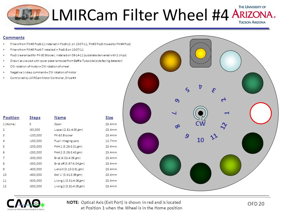 OFD 20 LMIRCam Filter Wheel #4 Comments Filters from FW#3 Pos8-11 installed in Pos9-12 on 10-07-11, FW#3 Pos5 moved to FW#4 Pos2 Filters from FW#3 Pos4-7 installed in Pos5-8 on 10-07-11 Pos3 clearanced for PK-50 Blocker, installed on 09-14-11 (substrate delivered with 2 chips) Drawn as viewed with cover plate removed from Baffle Tube side (side facing detector) CW rotation of motor = CW rotation of wheel Negative (-) step command = CW rotation of motor Controlled by LMIRCam Motor Controller, Drive #4 10 12 2 6 8 CW PositionStepsNameSize 1 (Home)0Open25.4mm 2 -50,000L-spec (2.81-4.00  m) 25.4mm 3 -100,000PK-50 Blocker25.4mm 4 -150,000Pupil Imaging Lens12.7mm 5 -200,000PAH 1 (3.26-3.31  m) 25.4mm 6-250,000PAH 2 (3.38-3.43  m) 25.4mm 7-300,000Br-  (4.02-4.09  m) 25.4mm 8-350,000Br-  off (3.97-4.04  m) 25.4mm 9-400,000L-short (3.10-3.51  m) 25.4mm 10-450,000Std 'L' (3.41-3.99  m) 25.4mm 11-500,000L-long 1 (3.51-4.06  m) 25.4mm 12-550,000L-long 2 (3.81-4.05  m) 25.4mm 4 9 7 5 3 1 11 NOTE: Optical Axis (Exit Port) is shown in red and is located at Position 1 when the Wheel is in the Home position