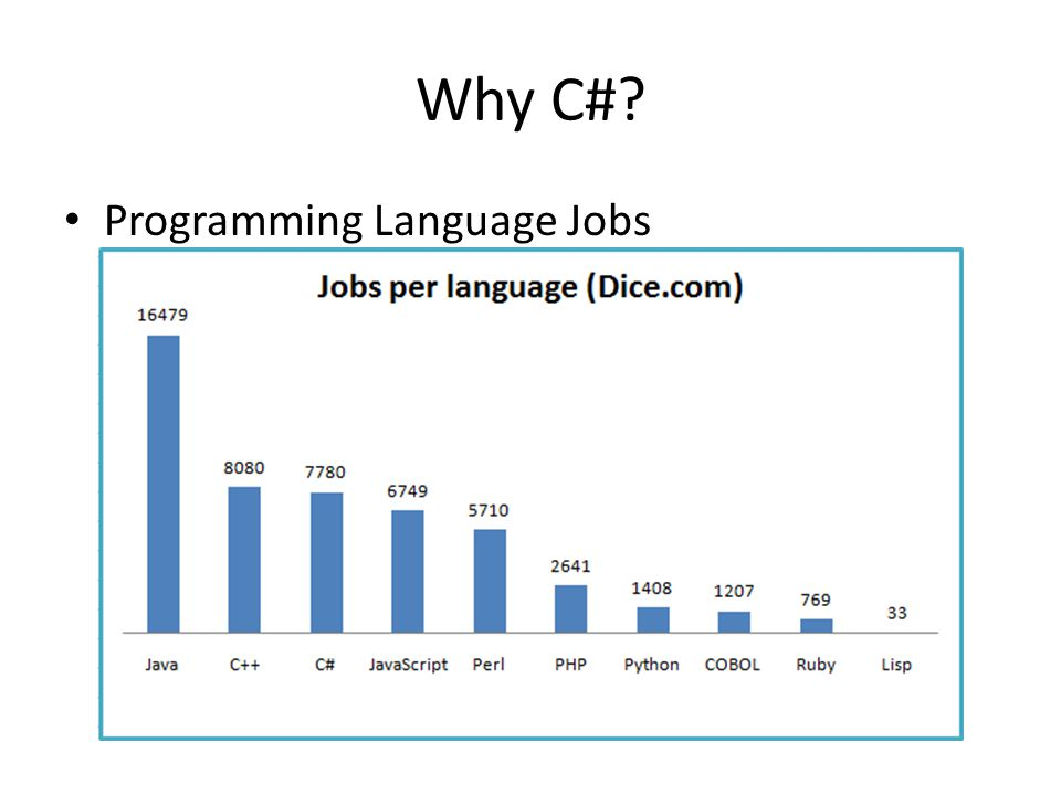 Why C# Programming Language Jobs
