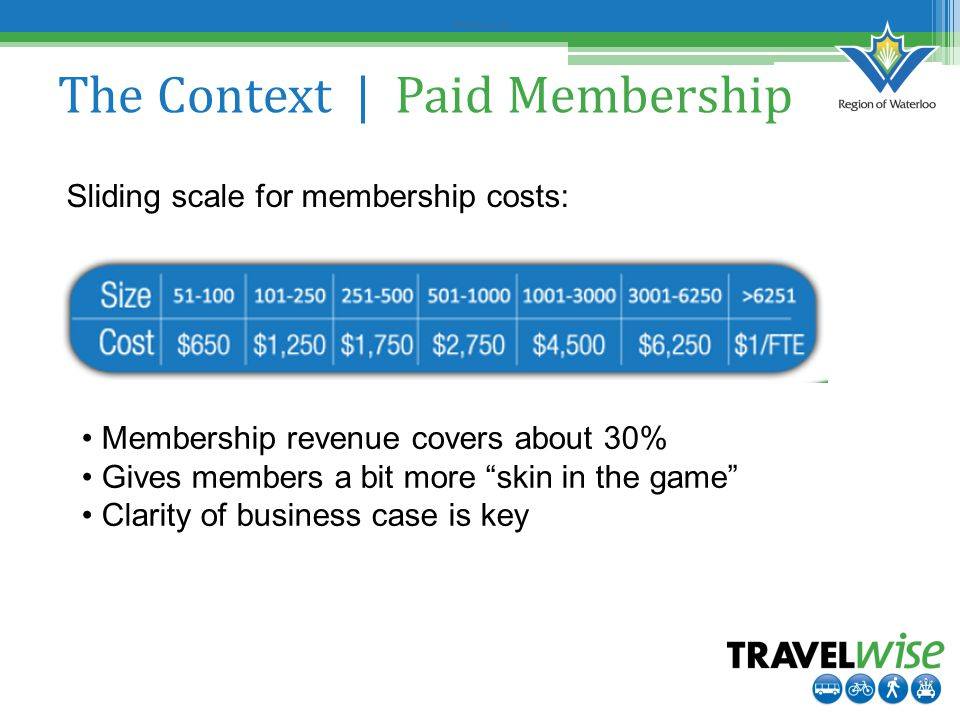 Before Survey #2 The Context | Paid Membership Sliding scale for membership costs: Membership revenue covers about 30% Gives members a bit more skin in the game Clarity of business case is key