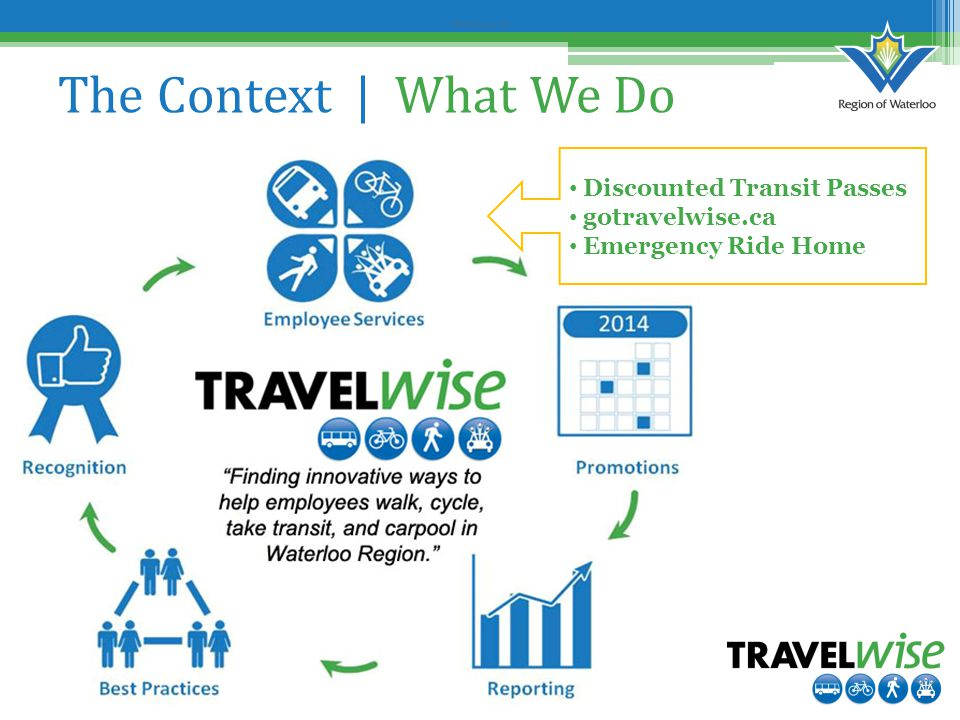 Before Survey #2 The Context | What We Do Discounted Transit Passes gotravelwise.ca Emergency Ride Home
