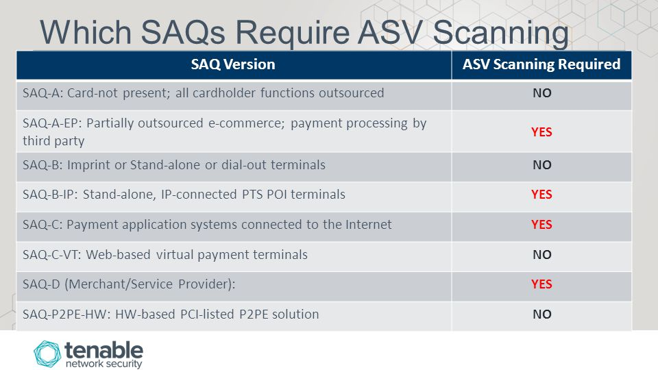 Which SAQs Require ASV Scanning SAQ VersionASV Scanning Required SAQ-A: Card-not present; all cardholder functions outsourcedNO SAQ-A-EP: Partially outsourced e-commerce; payment processing by third party YES SAQ-B: Imprint or Stand-alone or dial-out terminalsNO SAQ-B-IP: Stand-alone, IP-connected PTS POI terminalsYES SAQ-C: Payment application systems connected to the InternetYES SAQ-C-VT: Web-based virtual payment terminalsNO SAQ-D (Merchant/Service Provider):YES SAQ-P2PE-HW: HW-based PCI-listed P2PE solutionNO