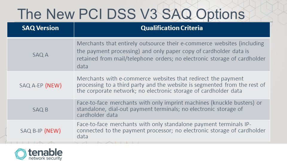 The New PCI DSS V3 SAQ Options SAQ VersionQualification Criteria SAQ A Merchants that entirely outsource their e-commerce websites (including the payment processing) and only paper copy of cardholder data is retained from mail/telephone orders; no electronic storage of cardholder data SAQ A-EP (NEW) Merchants with e-commerce websites that redirect the payment processing to a third party and the website is segmented from the rest of the corporate network; no electronic storage of cardholder data SAQ B Face-to-face merchants with only imprint machines (knuckle busters) or standalone, dial-out payment terminals; no electronic storage of cardholder data SAQ B-IP (NEW) Face-to-face merchants with only standalone payment terminals IP- connected to the payment processor; no electronic storage of cardholder data